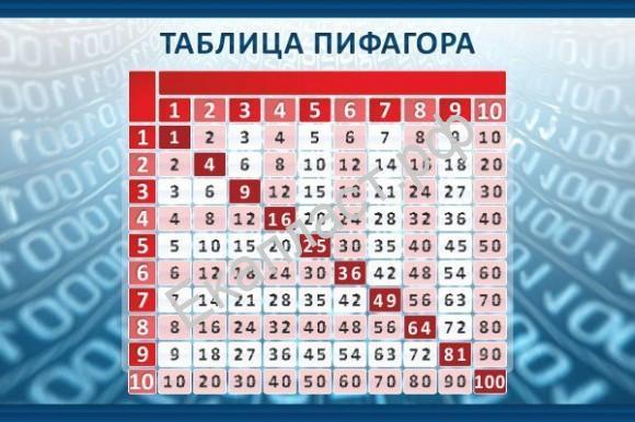 Как создать таблицу пифагора в экселе - Enote.ru